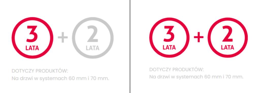 Infografika zpodstawową irozszerzoną gwarancją nadrzwi Premium Vetrex