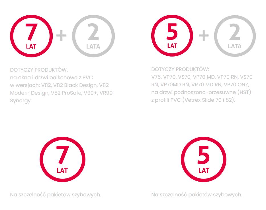 Inforgrafika ilustrująca podstawową gwarancję naokna Vetrex