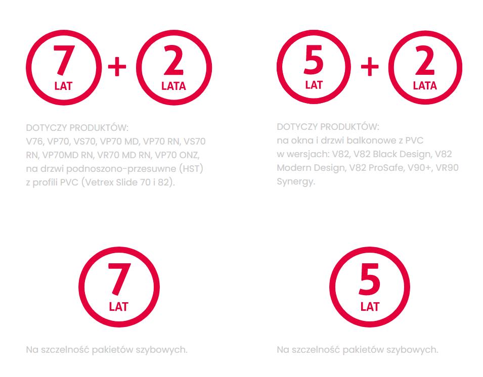 Inforgrafika ilustrująca rozszerzoną gwarancję naokna Vetrex